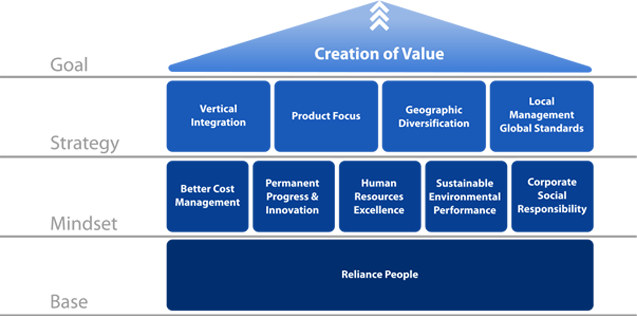strategies of value creation The fourth is to assess its portfolio companies' potential to realize strategic and define their value-creation plan value creators will.